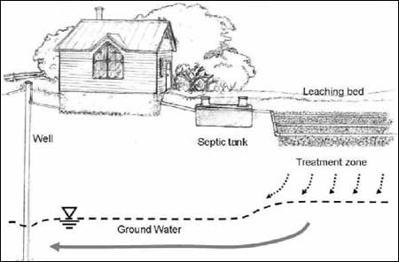 Jds Enterprises Inc Septic Systems Ottawa